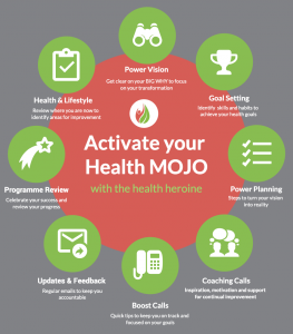 Activate Your Health Mojo with The Health Heroine