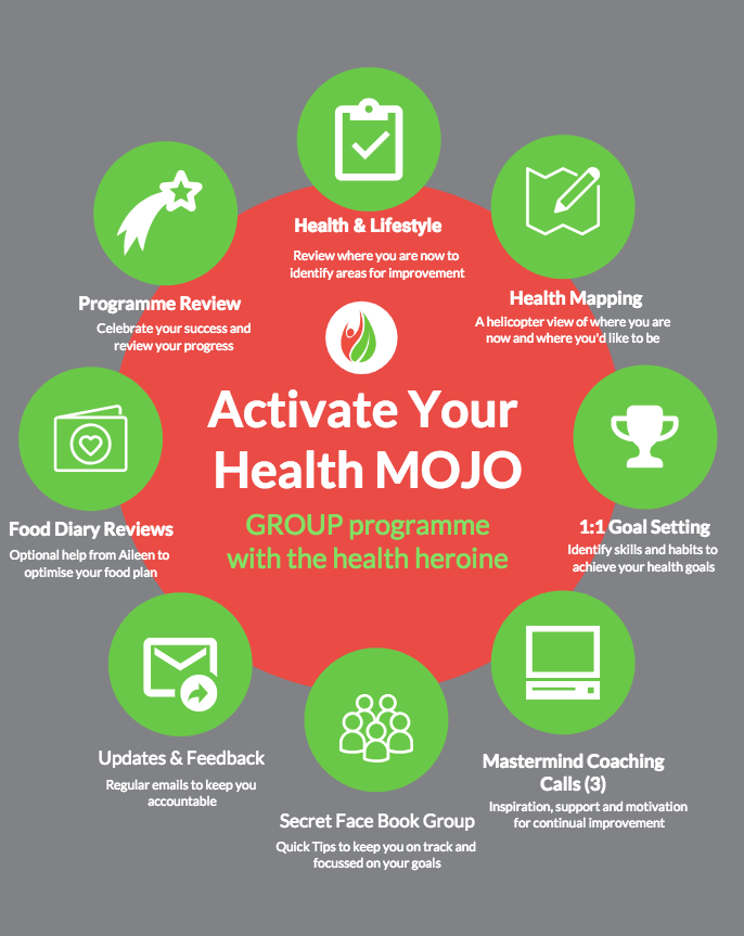 activate your health mojo infographic