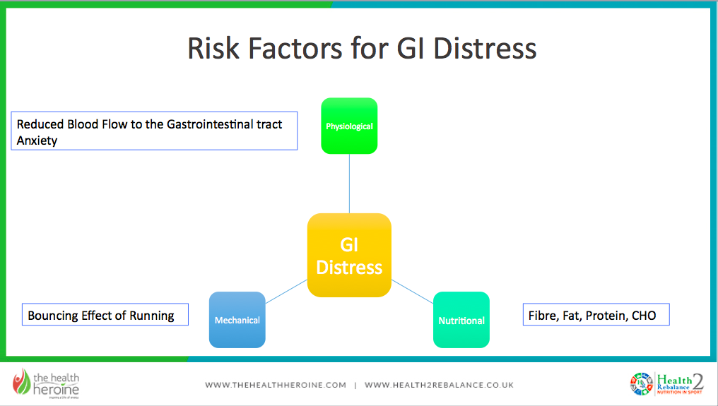 Digestive Distress flowchart