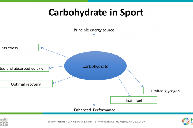 carbohydrates in sport