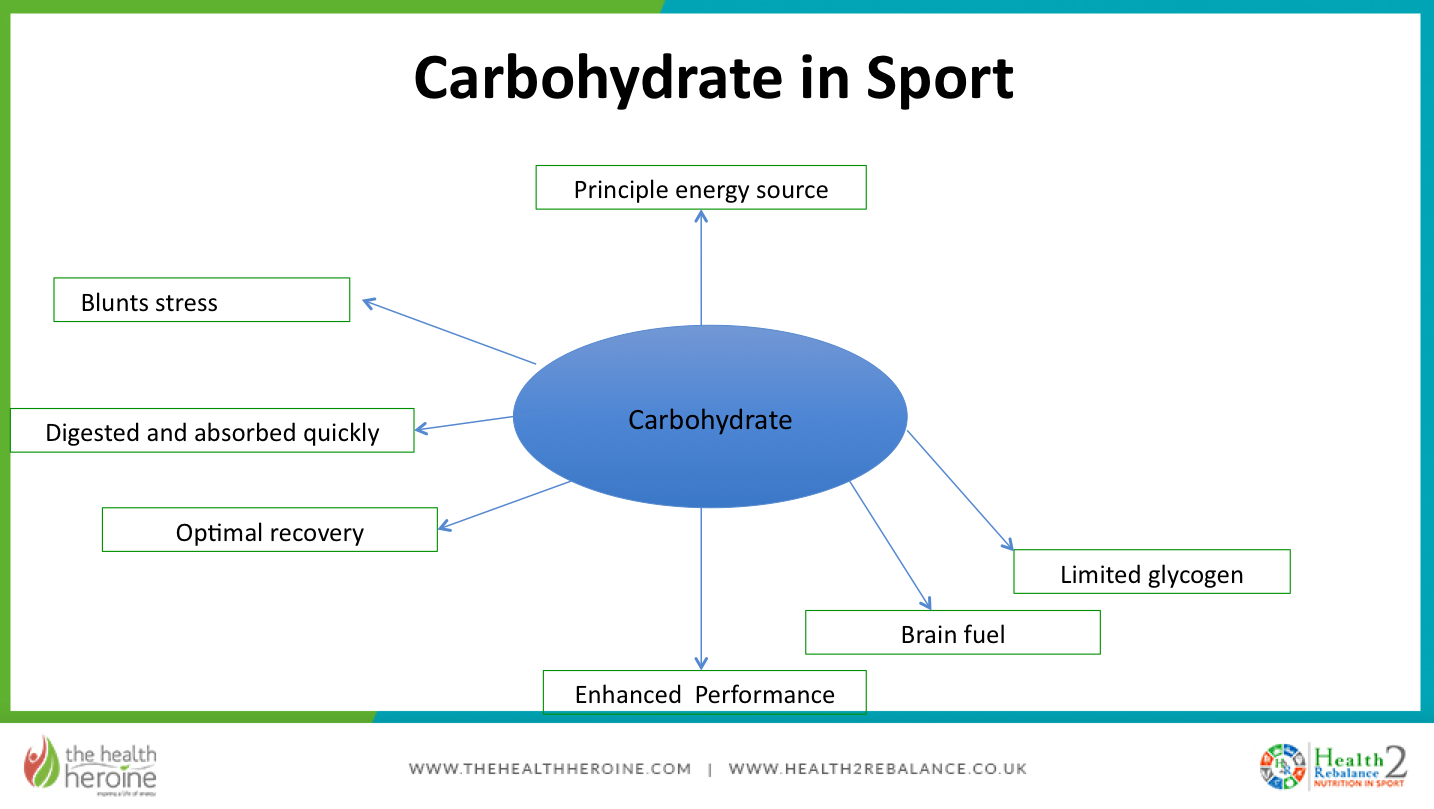 carbohydrate in sport diagram